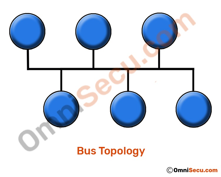 bus-topology-layout.jpg
