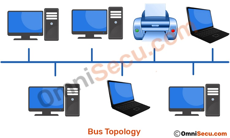 What is bus toplogy advantages and disadvantages of bus topology network bus topology publicscrutiny Gallery
