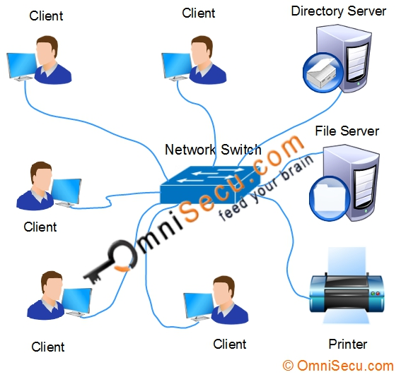 Peer To Peer Networks And Client Server Networks