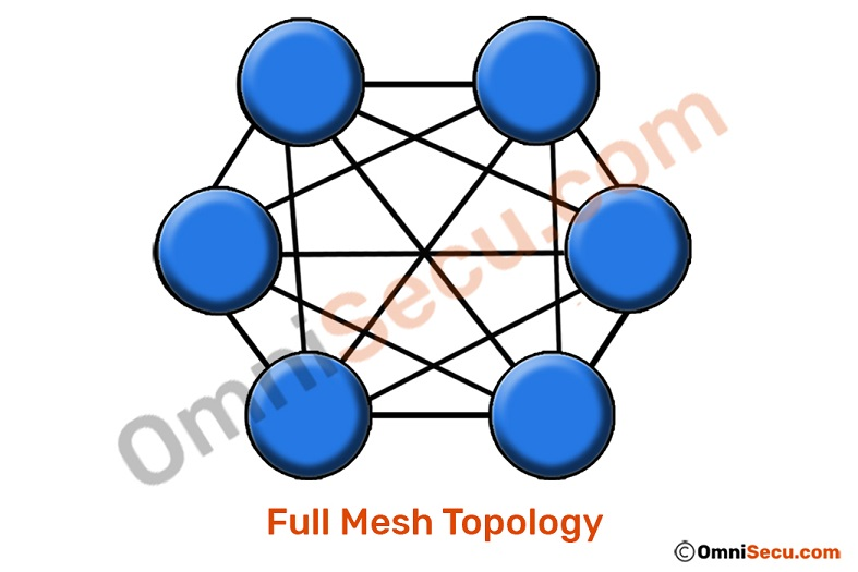 full-mesh-topology-layout.jpg