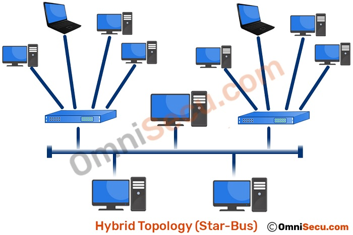 hybrid-topology-star-bus.jpg