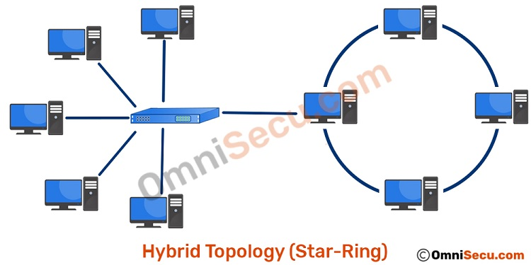 hybrid-topology-star-ring.jpg