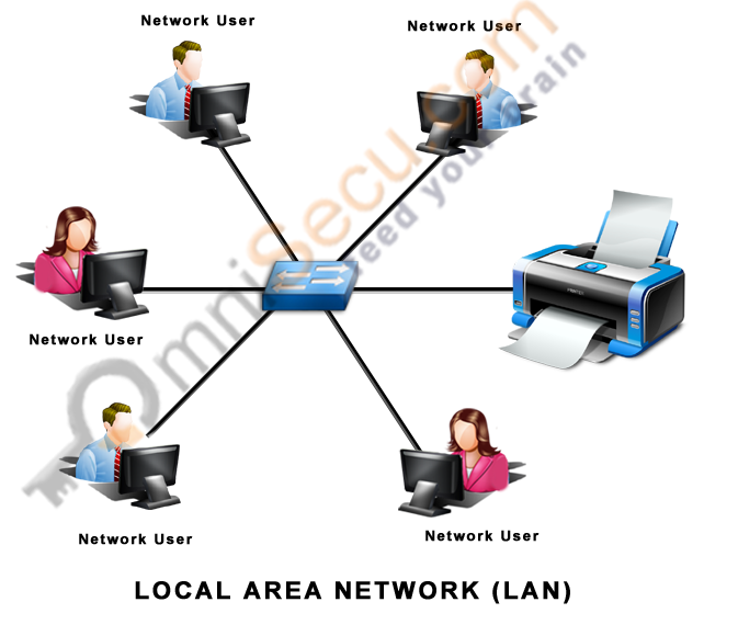 Local Area Networks (LAN) and Wide Area Networks (WAN), Difference ...
