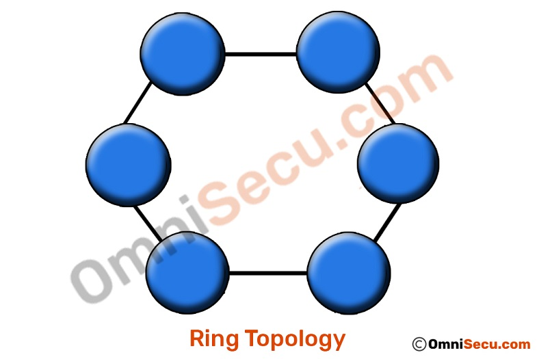 ring-topology-layout.jpg