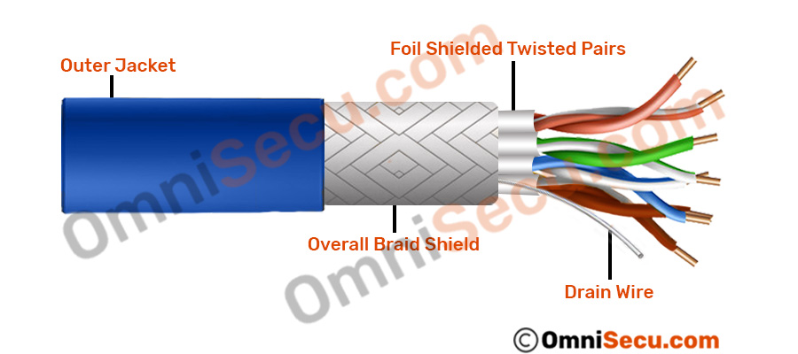 [DIAGRAM_5UK]  Different types of shields used in STP (Shielded Twisted Pair Cable) | Wiring Diagram For Twisted Shielded Cable |  | OmniSecu.com