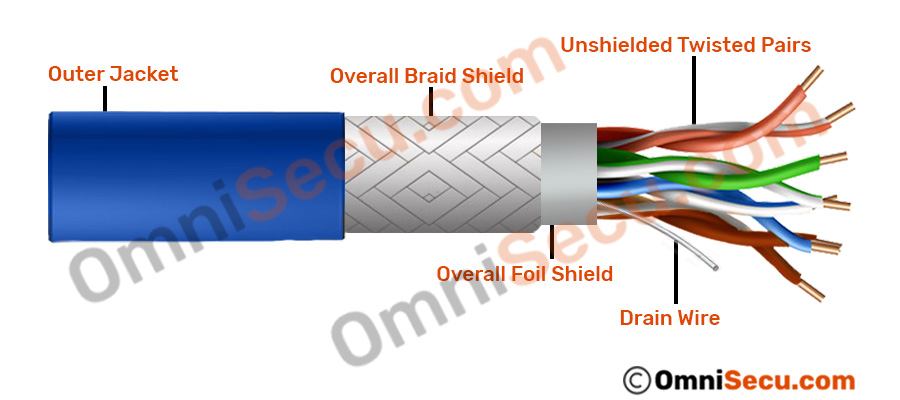 different types of shields used in stp shielded twisted