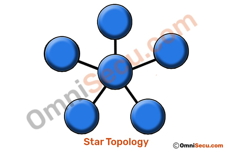 star-topology-layout.jpg