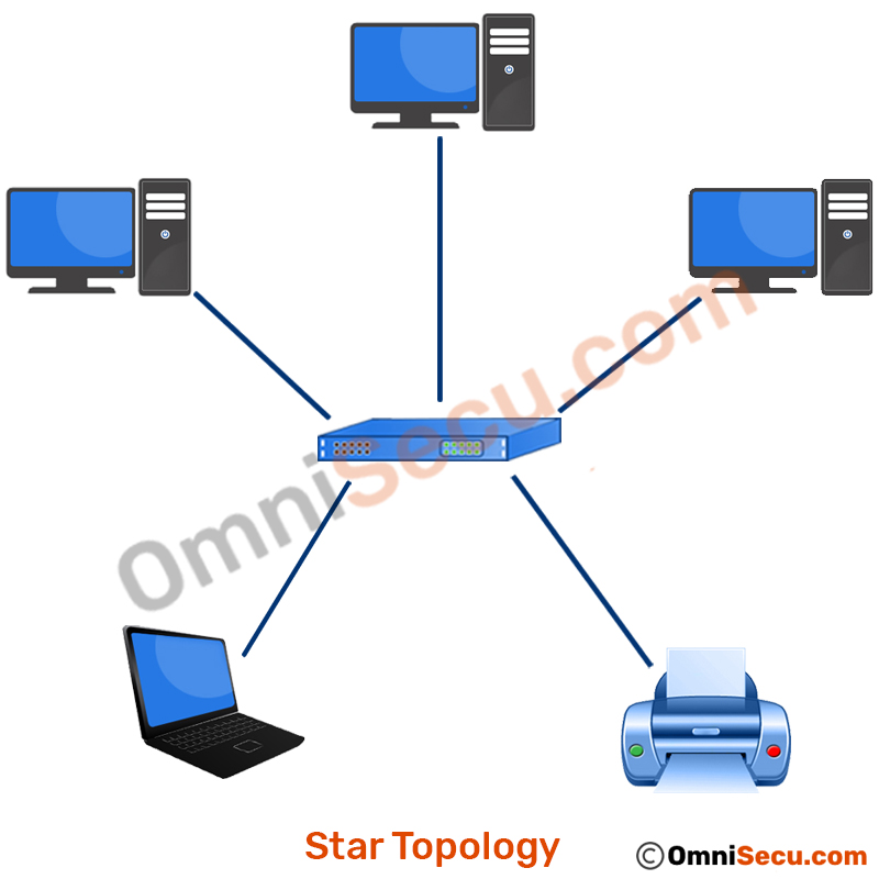 What Is Star Topology Advantages And Disadvantages Of Star Topology