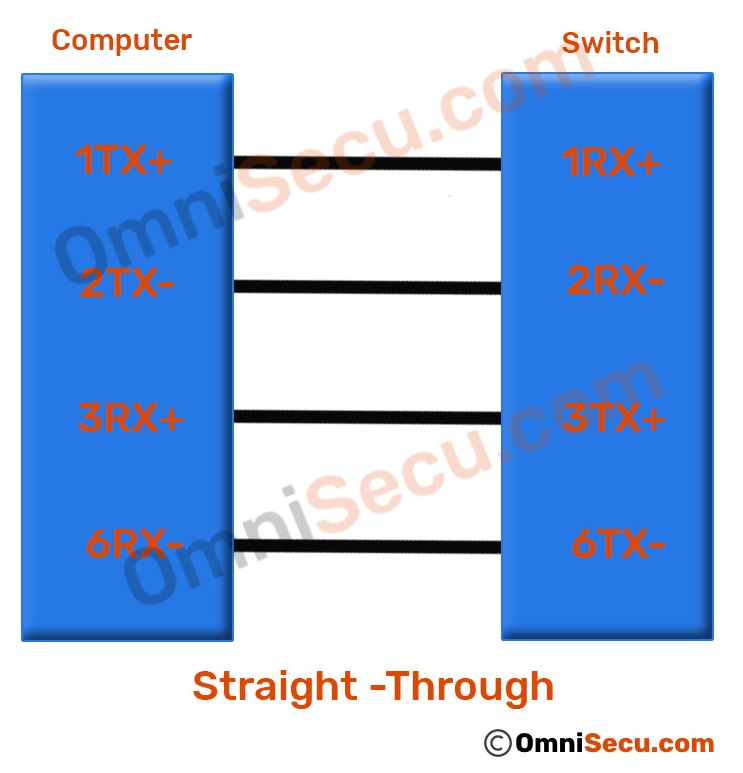 Straight-Through and Cross-Over cables, Difference between Straight ...