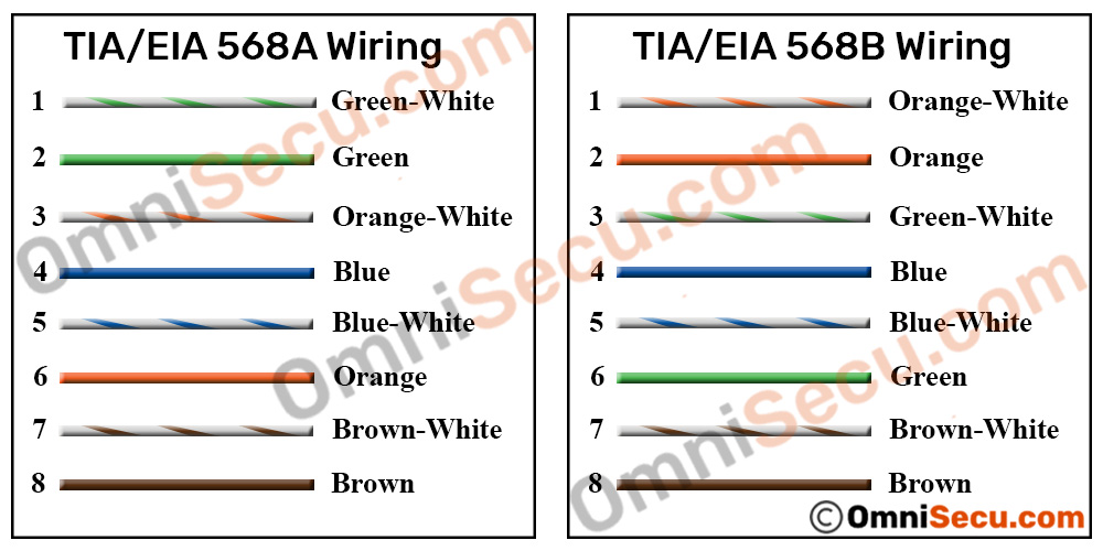 tia/eia 568a and tia/eia568b standards