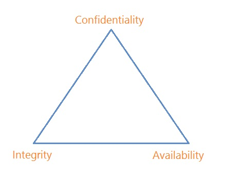 CIA Triangle Confidentiality Integrity Availability