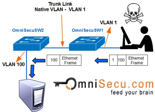 Untagged tagged vlan and How to