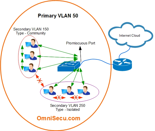 How to configure PVLAN (Private VLANs)