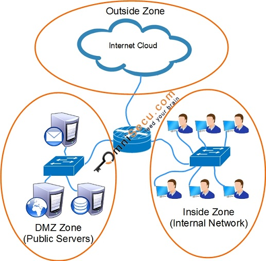 How to configure Cisco IOS Zone Based Firewall