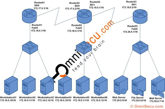 CCNA Access Control Lists ACL lab setup