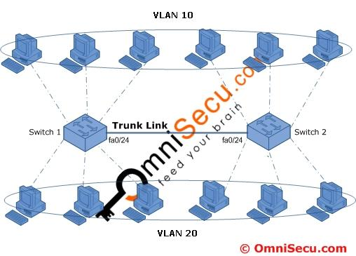 create and name VLAN