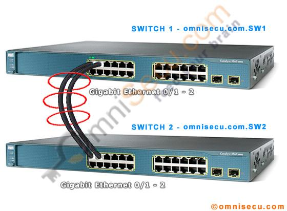what is etherchannel in cisco switches and routers what is link rh omnisecu com 7821 Cisco IP Phone Manual 7821 Cisco IP Phone Manual