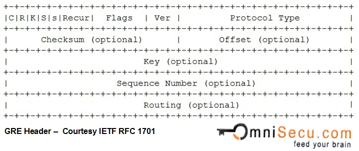 GRE Generic Routing Encapsulation Header