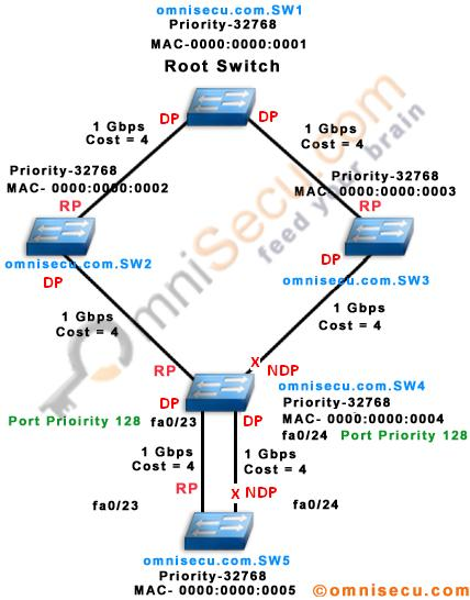 How Spanning Tree Select Designated Port and Non-designated port