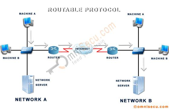how to get a routable ip address