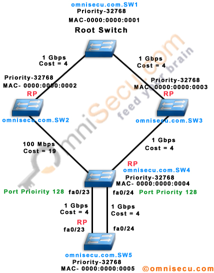 Spanning Tree low interface number