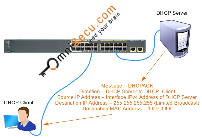 DHCP Ack Theory