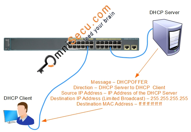 DHCP Offer Theory