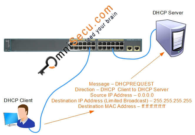 DHCP Request Theory