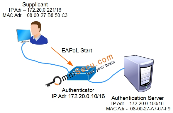 How IEEE 802 1X (dot1x) Port Based Authentication works