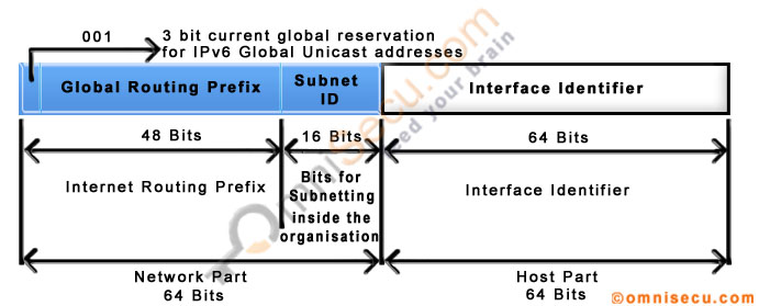 Global Unicast IPv6 Addresses, Global Unicast IPv6 Address prefix ...
