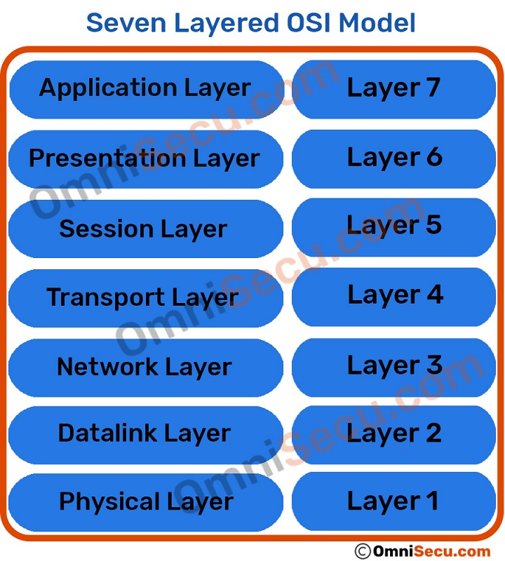 Seven Layers of OSI model