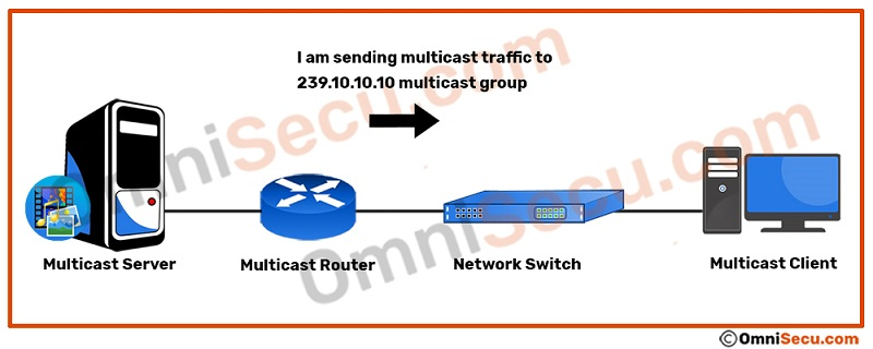 router-sends-multicast-traffic-to-group.jpg