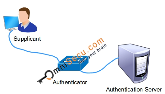 Supplicant, Authenticator and Authentication Server